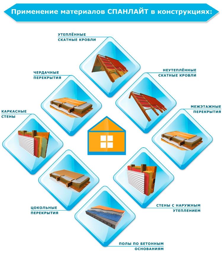 Типы конструкций, в которых используется материал ИЗОСПАН